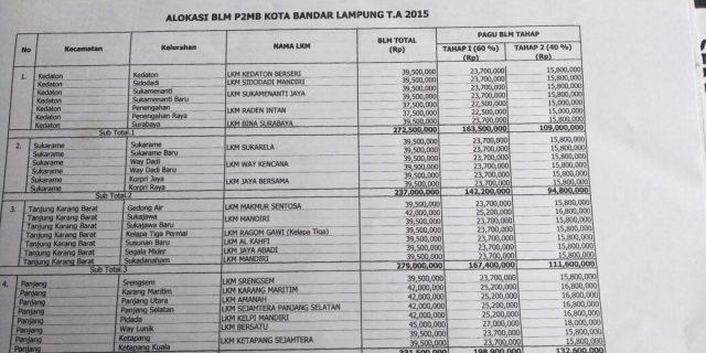 P2MB Pemkot Bandar Lampung Disulap