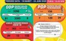 Update Kasus Covid-19 Lampung 23 Juni 2020: PDP bertambah 19 orang, Positif Covid-19 Nihil