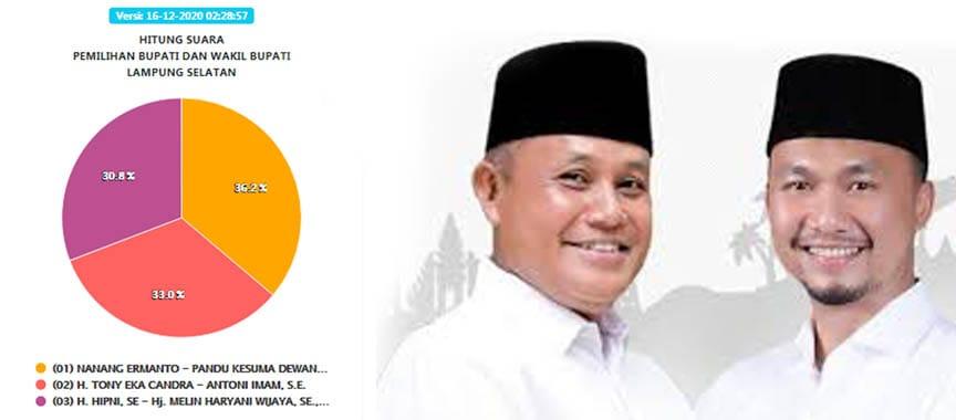 KPU Tetapkan Nanang-Pandu Pemenang Pilkada Lampung Selatan 2020